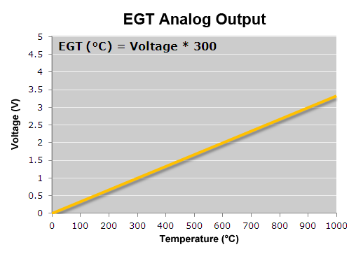 EGT Analog output